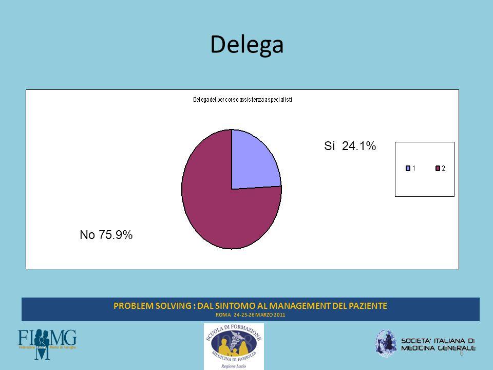 6 PROBLEM SOLVING : DAL SINTOMO AL MANAGEMENT DEL PAZIENTE ROMA 24-25-26 MARZO 2011 Delega Si 24.1% No 75.9%