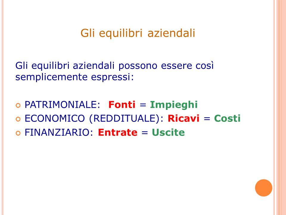 Gli equilibri aziendali possono essere così semplicemente espressi: PATRIMONIALE: Fonti = Impieghi ECONOMICO (REDDITUALE): Ricavi = Costi FINANZIARIO:
