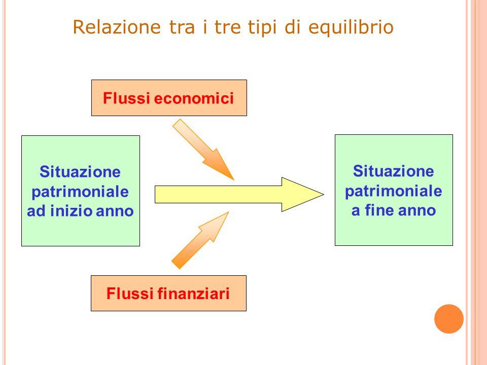 Relazione tra i tre tipi di equilibrio Situazione patrimoniale ad inizio anno Situazione patrimoniale a fine anno Flussi finanziari Flussi economici