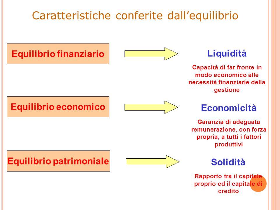Caratteristiche conferite dallequilibrio Equilibrio finanziario Equilibrio economico Equilibrio patrimoniale Economicità Garanzia di adeguata remunera