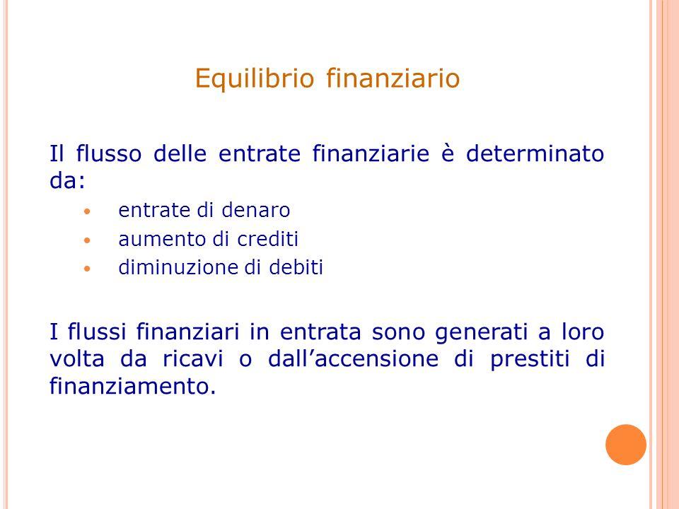 Il flusso delle entrate finanziarie è determinato da: entrate di denaro aumento di crediti diminuzione di debiti I flussi finanziari in entrata sono g