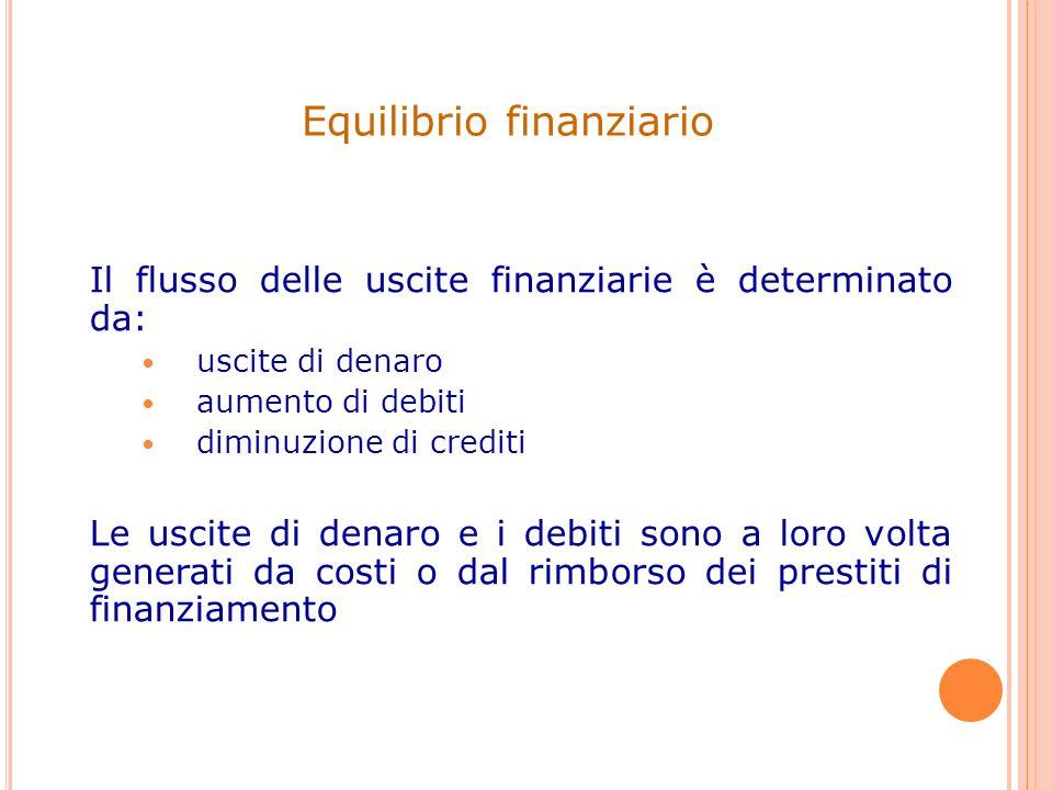 Il flusso delle uscite finanziarie è determinato da: uscite di denaro aumento di debiti diminuzione di crediti Le uscite di denaro e i debiti sono a l