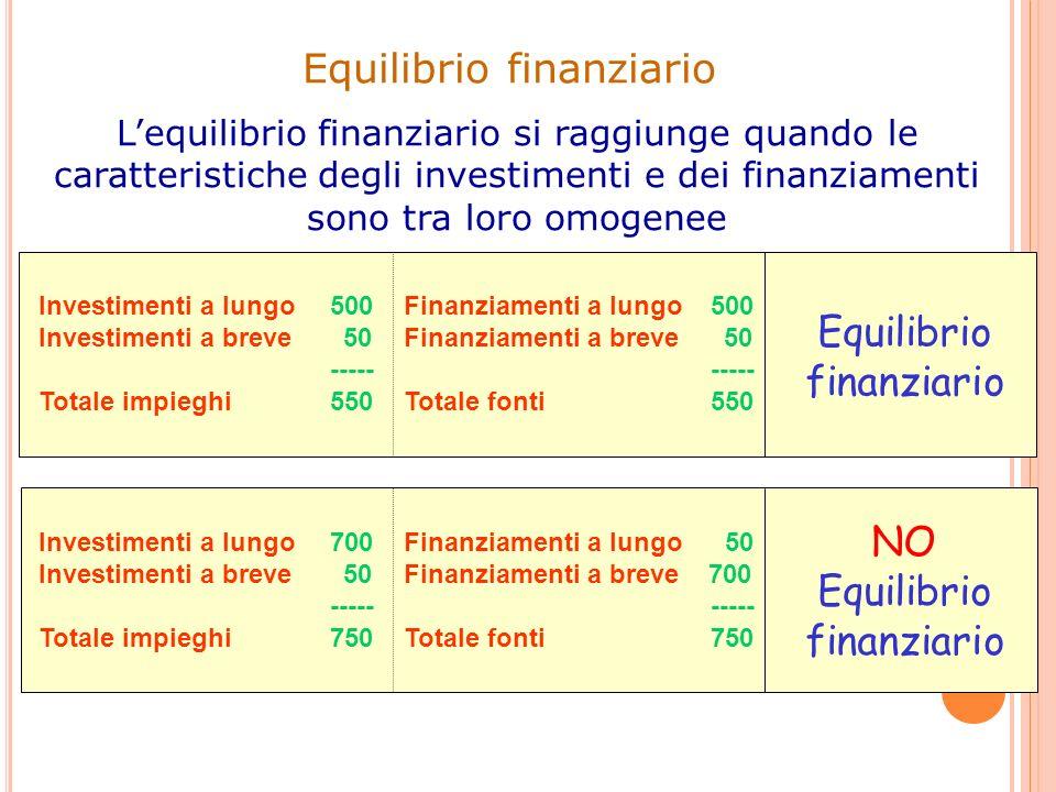 Lequilibrio finanziario si raggiunge quando le caratteristiche degli investimenti e dei finanziamenti sono tra loro omogenee Investimenti a lungo 500
