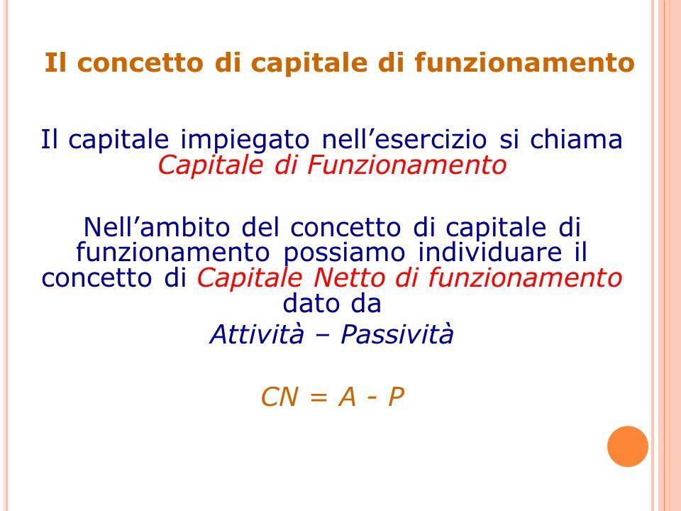 Il concetto di capitale di funzionamento Il capitale impiegato nellesercizio si chiama Capitale di Funzionamento Nellambito del concetto di capitale di funzionamento possiamo individuare il concetto di Capitale Netto di funzionamento dato da Attività – Passività CN = A - P