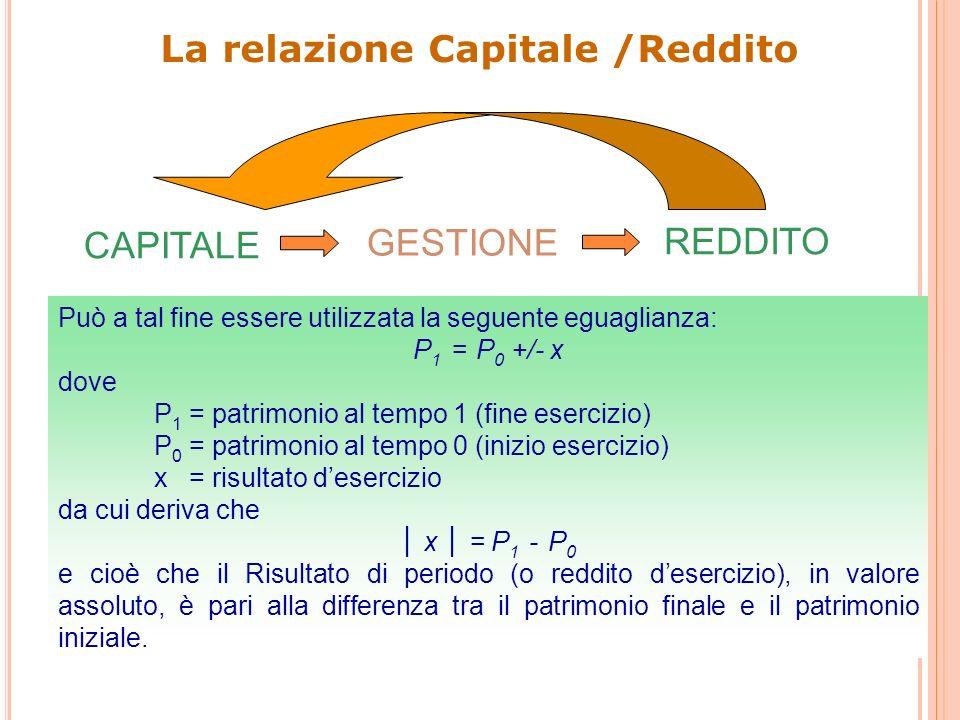 La relazione Capitale /Reddito CAPITALE GESTIONE REDDITO Può a tal fine essere utilizzata la seguente eguaglianza: P 1 = P 0 +/- x dove P 1 = patrimonio al tempo 1 (fine esercizio) P 0 = patrimonio al tempo 0 (inizio esercizio) x = risultato desercizio da cui deriva che x = P 1 - P 0 e cioè che il Risultato di periodo (o reddito desercizio), in valore assoluto, è pari alla differenza tra il patrimonio finale e il patrimonio iniziale.