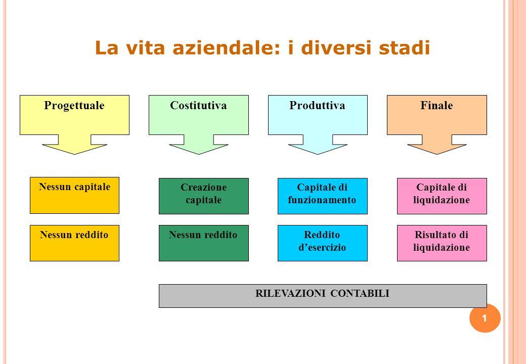 La costituzione di unazienda C ORSO DI R AGIONERIA G ENERALE (A-D) Prof. Giuseppe Davide Caruso Corso di Laurea in Economia Aziendale