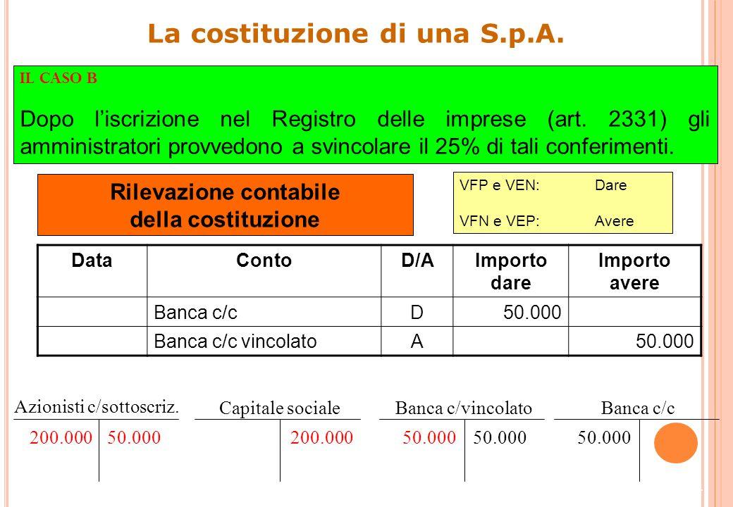 13 La costituzione di una S.p.A. Impieghi ()Fonti () Azionisti c/sottoscrizioni150.000Capitale sociale200.000 Banca c/vincolato50.000 200.000 Costi ()