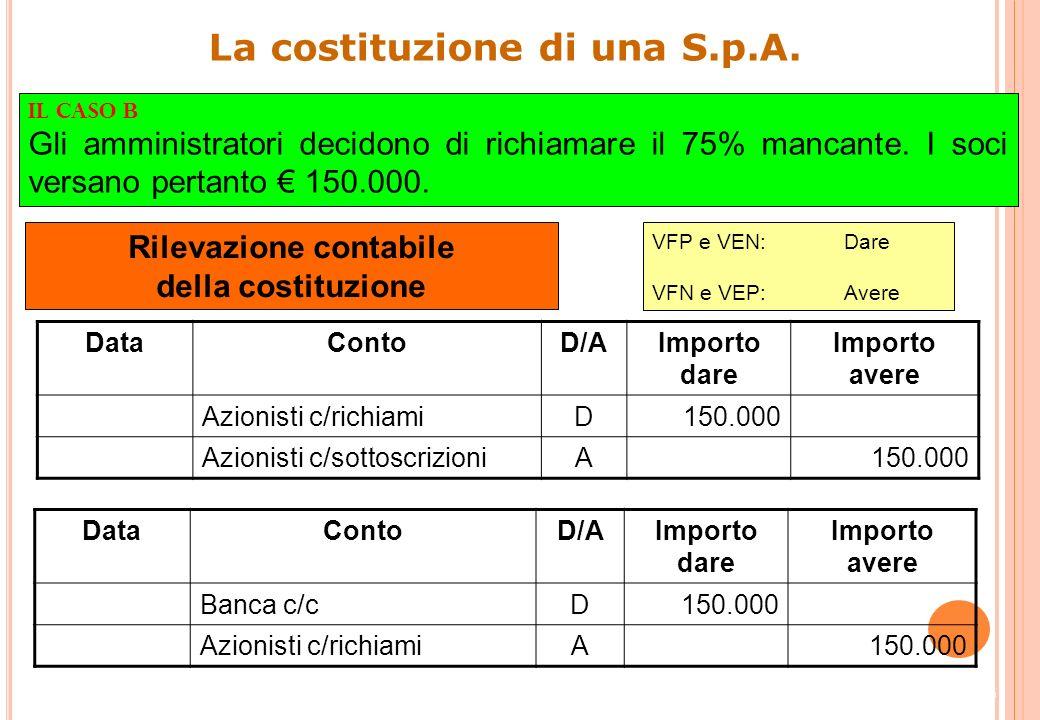 15 La costituzione di una S.p.A. Impieghi ()Fonti () Azionisti c/sottoscrizioni150.000Capitale sociale200.000 Banca c/c50.000 200.000 Costi ()Ricavi (