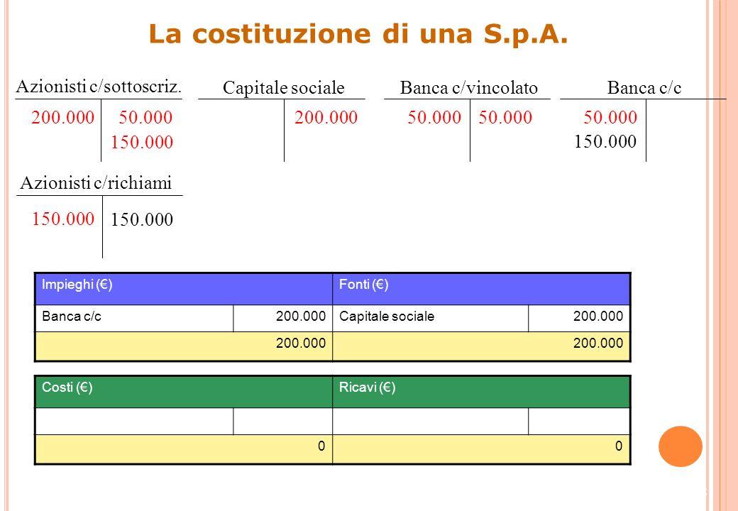 17 La costituzione di una S.p.A. Impieghi ()Fonti () Azionisti c/richiami150.000Capitale sociale200.000 Banca c/c50.000 200.000 Costi ()Ricavi () 00 A