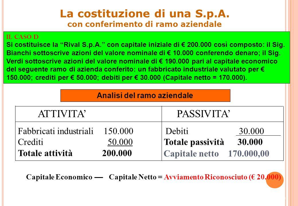 18 La costituzione di una S.p.A. Impieghi ()Fonti () Banca c/c200.000Capitale sociale200.000 Costi ()Ricavi () 00 Azionisti c/sottoscriz. 200.000 Capi