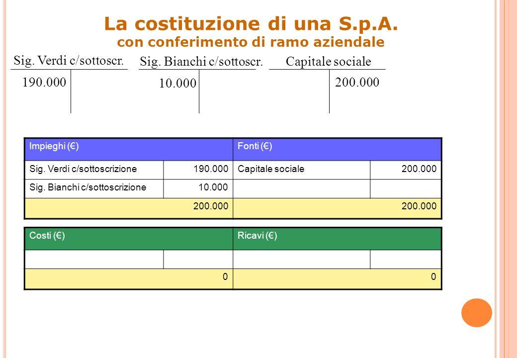 DataContoD/AImporto dare Importo avere Sig. Verdi c/sottoscrizioneD190.000 Sig. Bianchi c/sottoscrizioneD10.000 Capitale socialeA200.000 20 Rilevazion