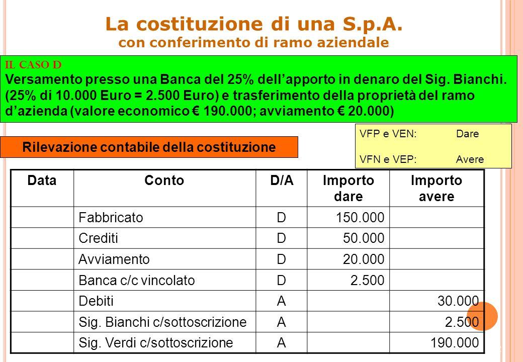 21 Impieghi ()Fonti () Sig. Verdi c/sottoscrizione190.000Capitale sociale200.000 Sig. Bianchi c/sottoscrizione10.000 200.000 Costi ()Ricavi () 00 Sig.