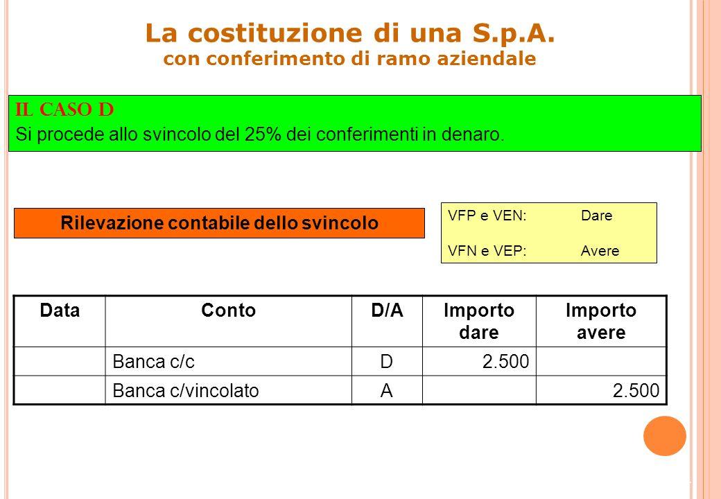 23 Impieghi ()Fonti () Sig. Bianchi c/sottoscrizione7.500Capitale sociale200.000 Fabbricato150.000Debiti30.000 Crediti50.000 Banca c/vincolato2.500 Av