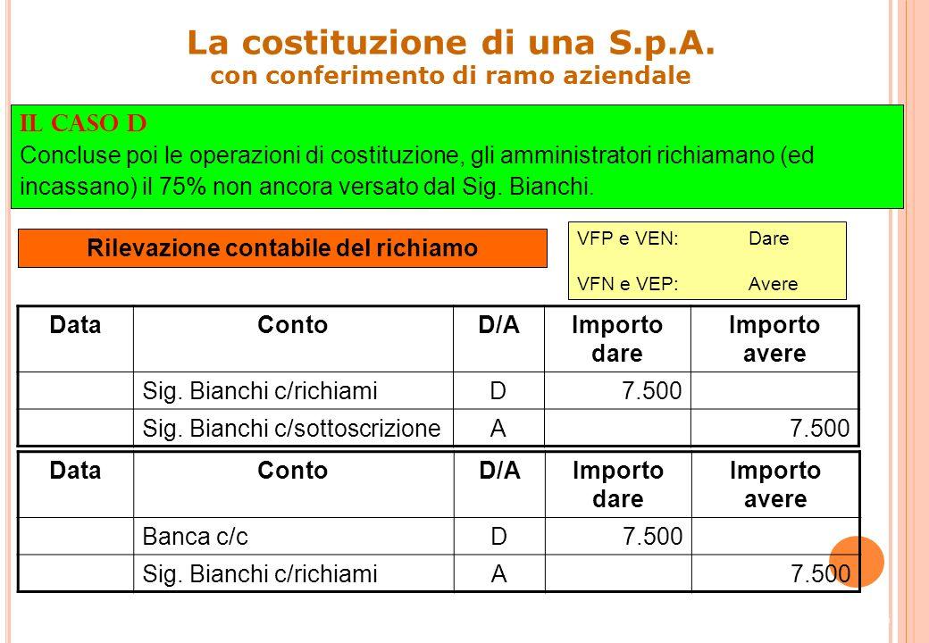 25 Impieghi ()Fonti () Sig. Bianchi c/sottoscrizione7.500Capitale sociale200.000 Fabbricato150.000Debiti30.000 Crediti50.000 Banca c/c2.500 Avviamento