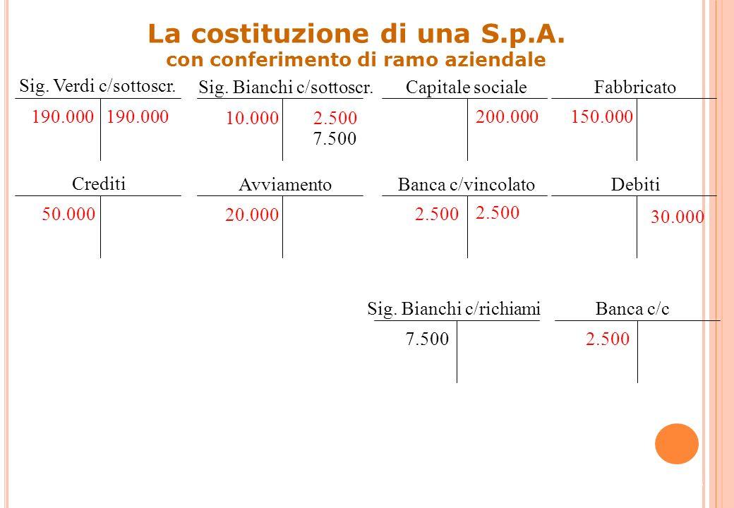 DataContoD/AImporto dare Importo avere Banca c/cD7.500 Sig. Bianchi c/richiamiA7.500 26 VFP e VEN:Dare VFN e VEP:Avere Il caso D Concluse poi le opera