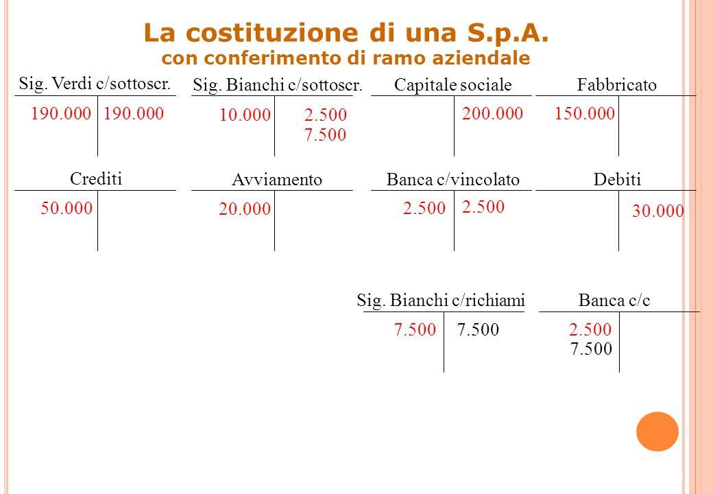 27 Sig. Verdi c/sottoscr. 190.000 Sig. Bianchi c/sottoscr. 10.000 Capitale sociale 200.000 La costituzione di una S.p.A. con conferimento di ramo azie