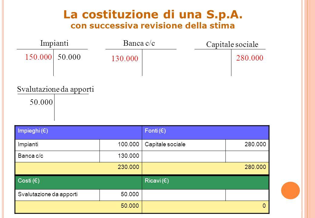 DataContoD/AImporto dare Importo avere Svalutazione da apportiD50.000 ImpiantiA50.000 32 Rilevazione contabile della svalutazione dellapporto VFP e VE