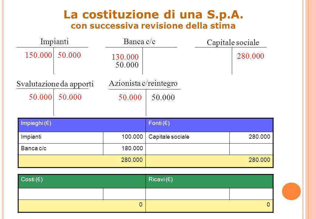 35 Impieghi ()Fonti () Impianti100.000Capitale sociale280.000 Banca c/c130.000 Azionista c/reintegro50.000 280.000 Costi ()Ricavi () 00 Impianti 150.0