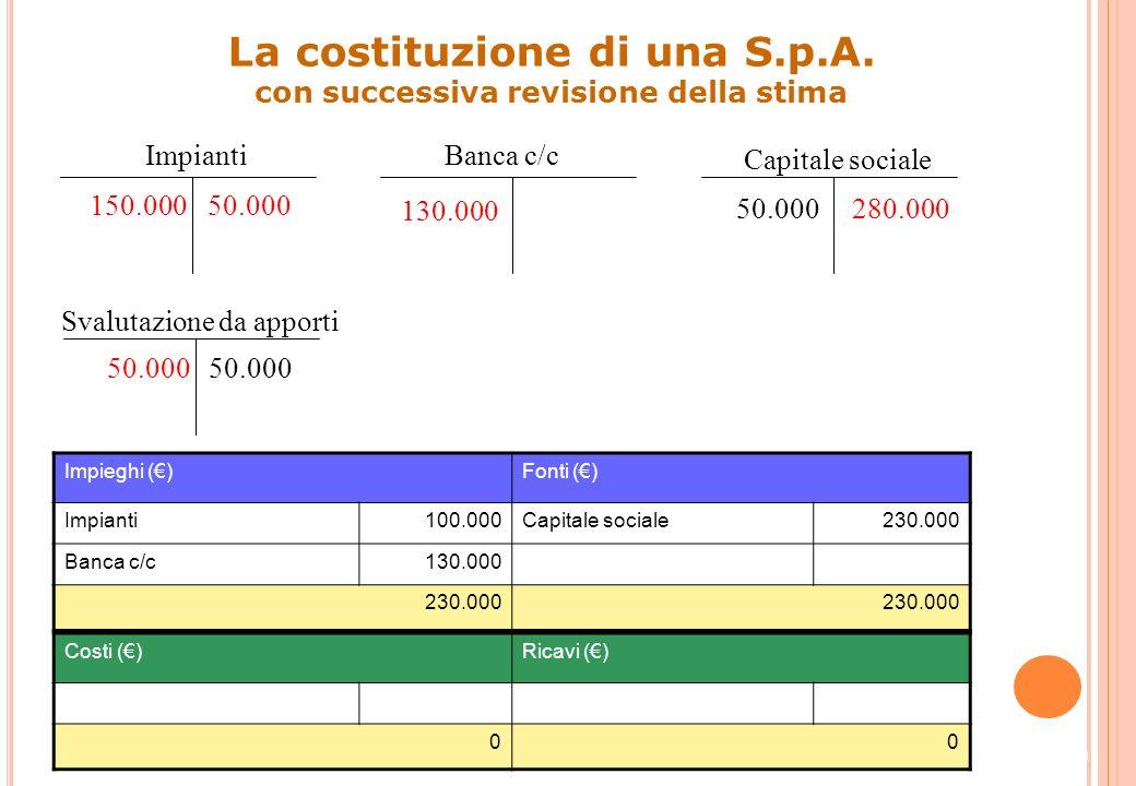 DataContoD/AImporto dare Importo avere Capitale socialeD50.000 Svalutazione da apportiA50.000 39 Rilevazione contabile della riduzione del capitale in