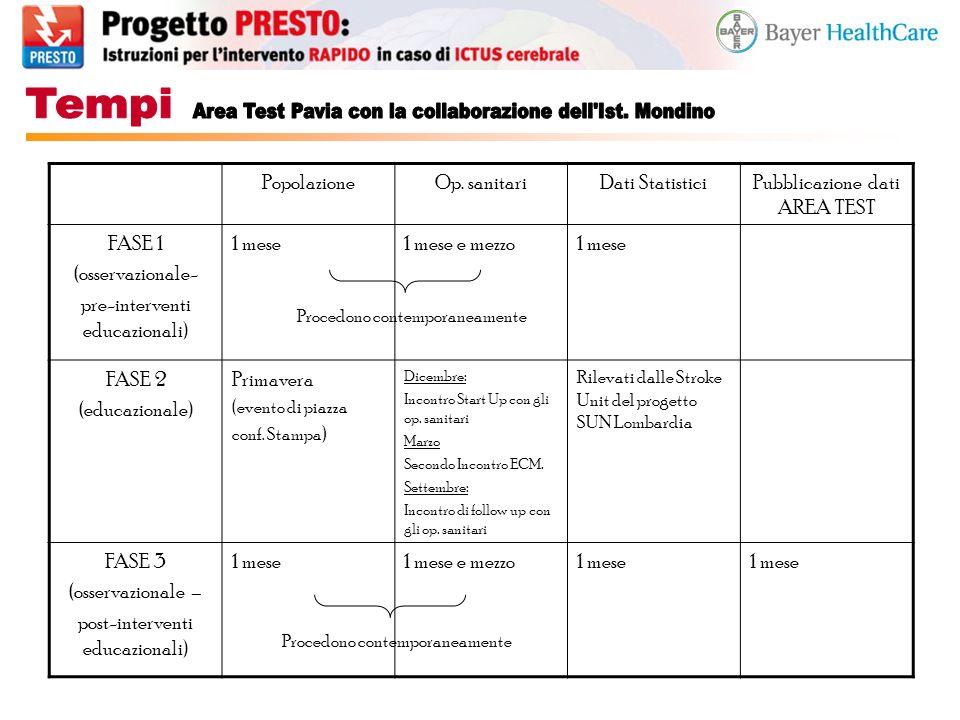 PopolazioneOp. sanitariDati StatisticiPubblicazione dati AREA TEST FASE 1 (osservazionale- pre-interventi educazionali) 1 mese1 mese e mezzo1 mese FAS
