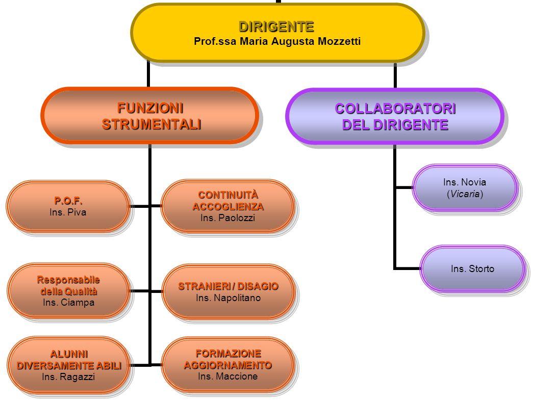 COLLEGIO DOCENTI COMMISSIONI P.O.F.Ins.Piva (Co.Re.) Ins.Santilli Ins.