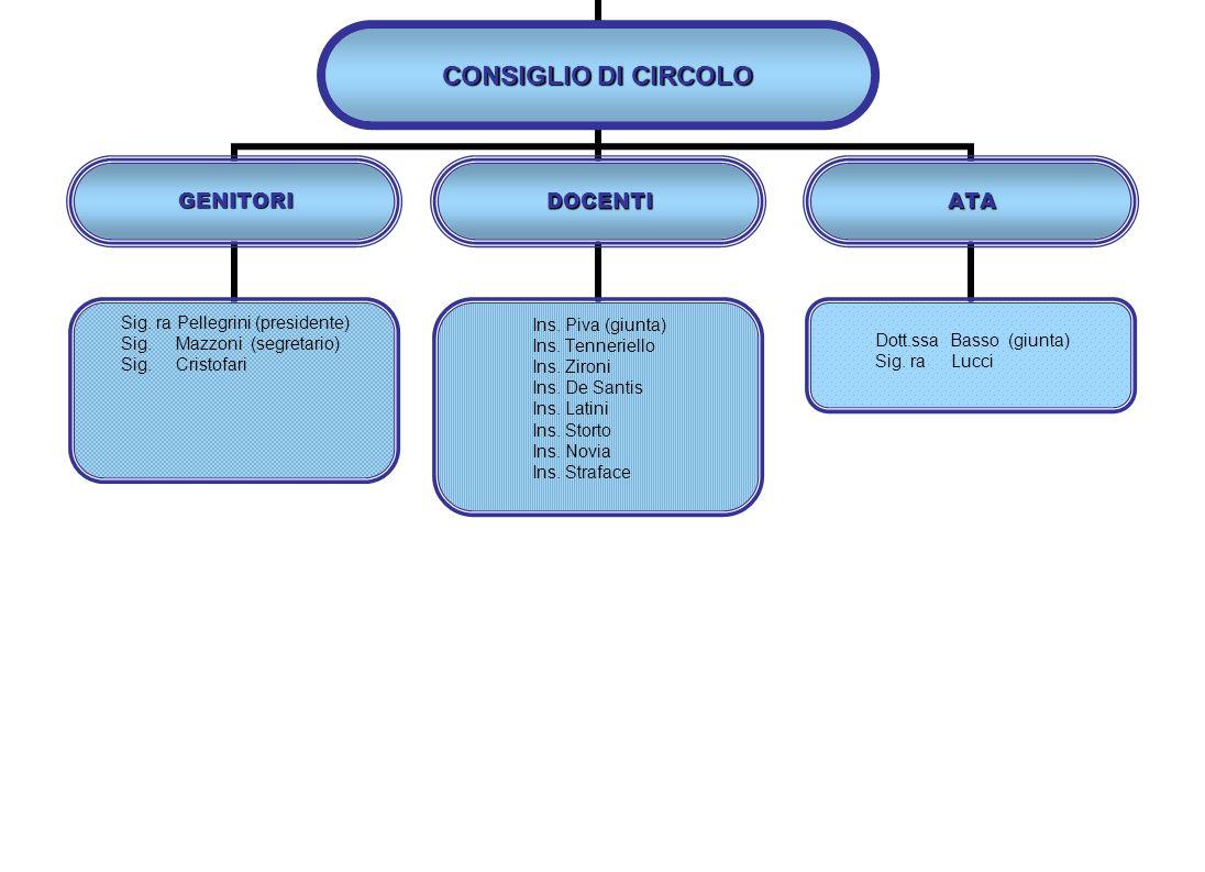 DSGA Dott.ssa Aurora Basso ASSISTENTI AMMINISTRATIVI AMMINISTRATIVI Sig.ra Ascione (settore 4) Sig.ra De Francesco (settore 3) Sig.