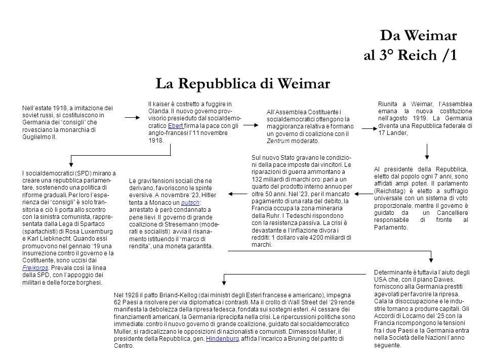 Da Weimar al 3° Reich /1 La Repubblica di Weimar Il kaiser è costretto a fuggire in Olanda.