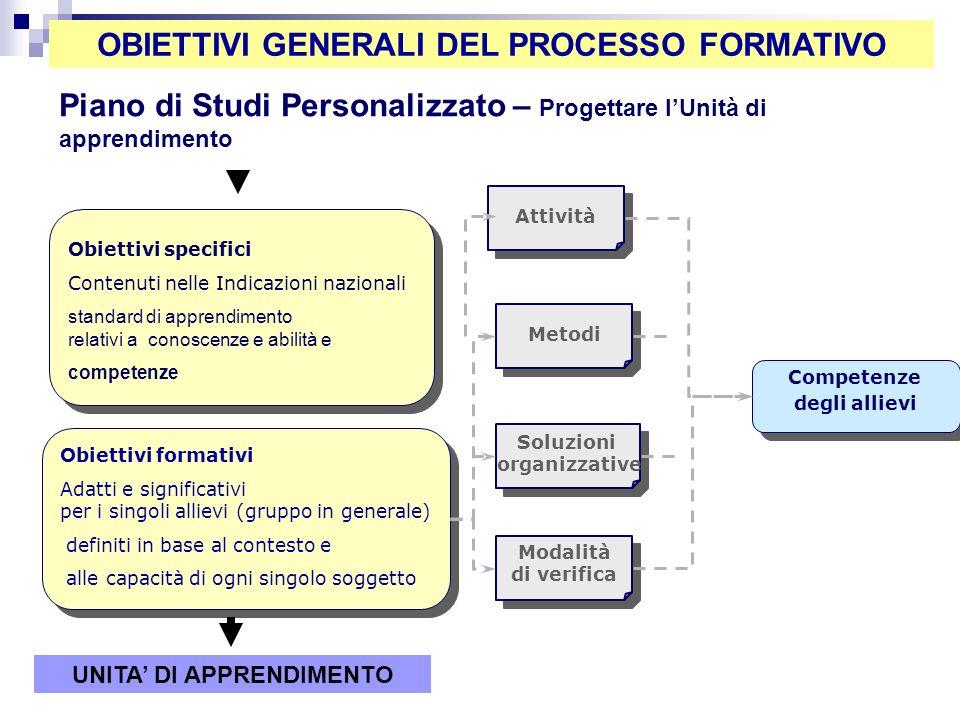 Obiettivi formativi Adatti e significativi per i singoli allievi (gruppo in generale) definiti in base al contesto e alle capacità di ogni singolo sog