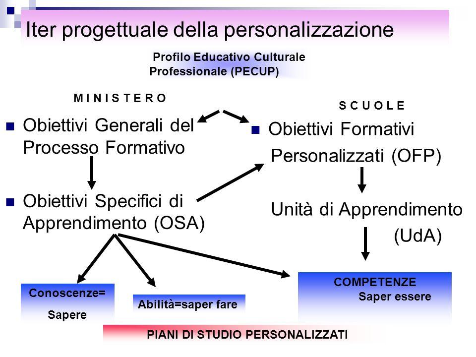 Iter progettuale della personalizzazione Obiettivi Generali del Processo Formativo Obiettivi Specifici di Apprendimento (OSA) Obiettivi Formativi Pers