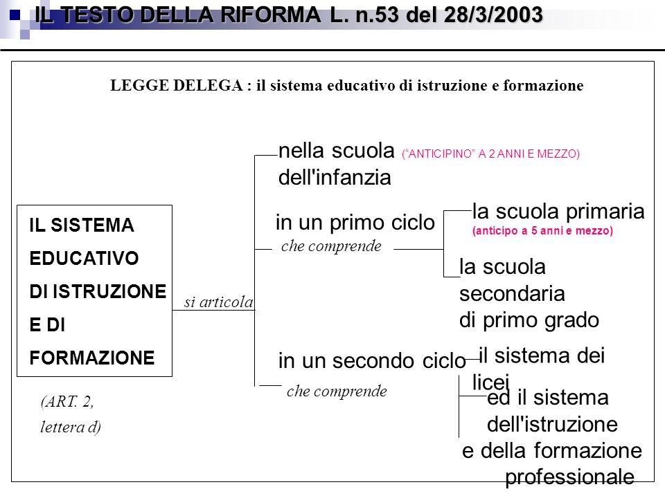 IL TESTO DELLA RIFORMA L. n.53 del 28/3/2003 in un primo ciclo che comprende LEGGE DELEGA : il sistema educativo di istruzione e formazione (ART. 2, l