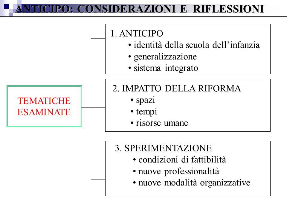 TEMATICHE ESAMINATE 1. ANTICIPO identità della scuola dellinfanzia generalizzazione sistema integrato 2. IMPATTO DELLA RIFORMA spazi tempi risorse uma