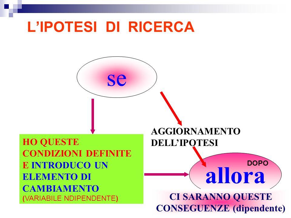 LIPOTESI DI RICERCA se HO QUESTE CONDIZIONI DEFINITE E INTRODUCO UN ELEMENTO DI CAMBIAMENTO (VARIABILE NDIPENDENTE) allora AGGIORNAMENTO DELLIPOTESI CI SARANNO QUESTE CONSEGUENZE (dipendente) DOPO