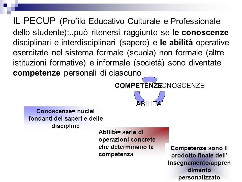 IL PECUP (Profilo Educativo Culturale e Professionale dello studente):..può ritenersi raggiunto se le conoscenze disciplinari e interdisciplinari (sap