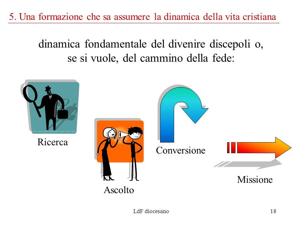 LdF diocesano18 Ricerca Ascolto Conversione Missione dinamica fondamentale del divenire discepoli o, se si vuole, del cammino della fede: 5. Una forma