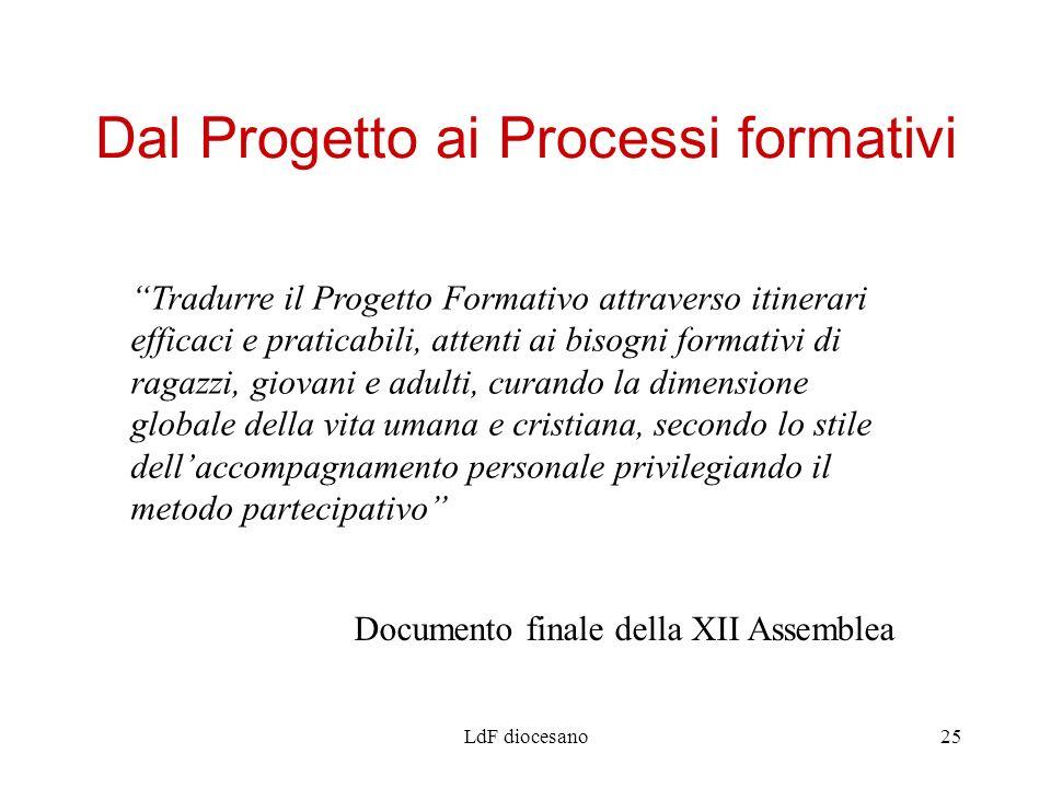 LdF diocesano25 Dal Progetto ai Processi formativi Tradurre il Progetto Formativo attraverso itinerari efficaci e praticabili, attenti ai bisogni form