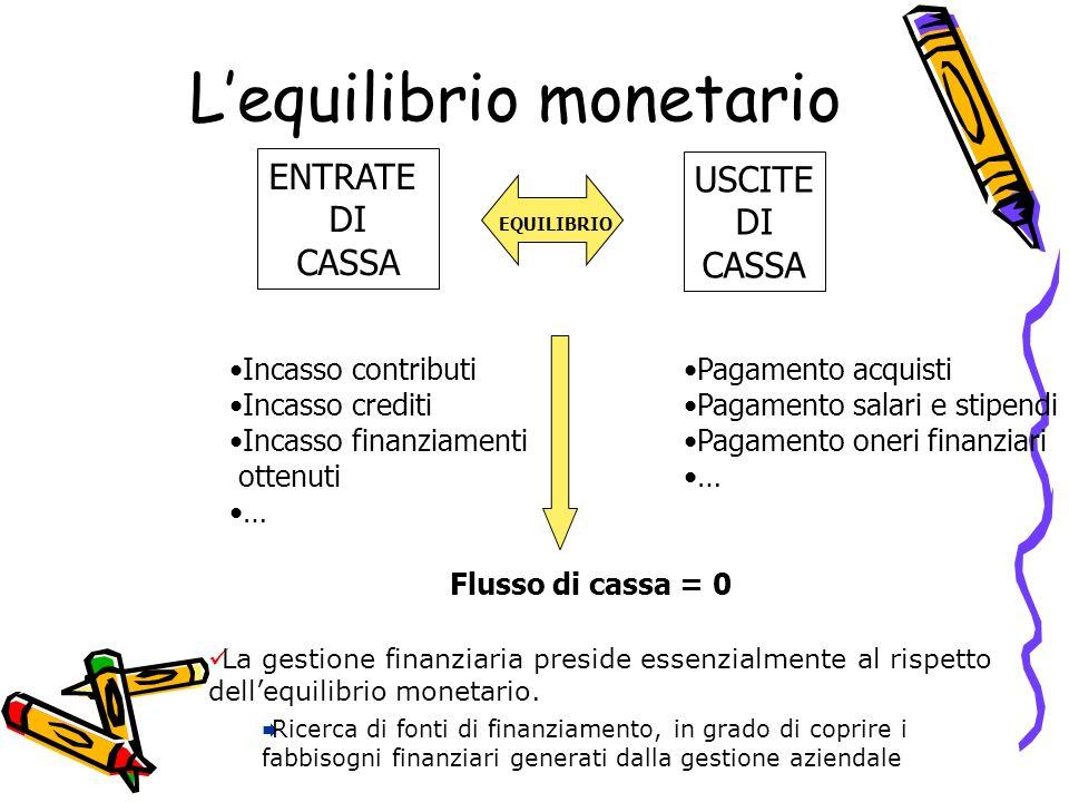 Lequilibrio monetario ENTRATE DI CASSA USCITE DI CASSA EQUILIBRIO Incasso contributi Incasso crediti Incasso finanziamenti ottenuti … Pagamento acquis
