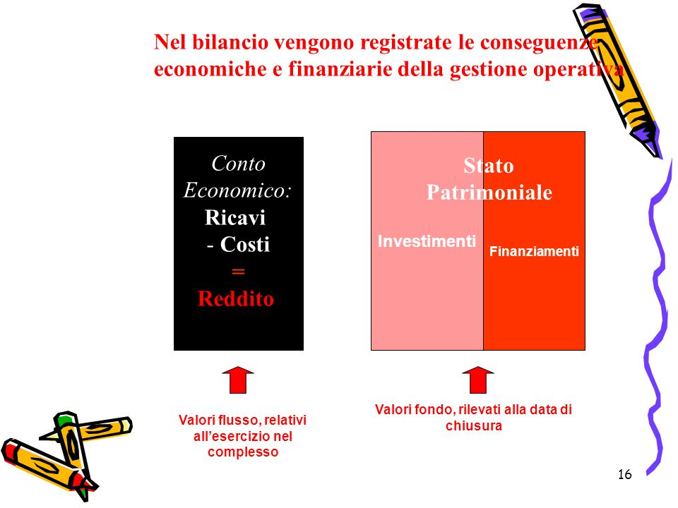 16 Conto Economico: Ricavi - Costi = Reddito Nel bilancio vengono registrate le conseguenze economiche e finanziarie della gestione operativa Investim