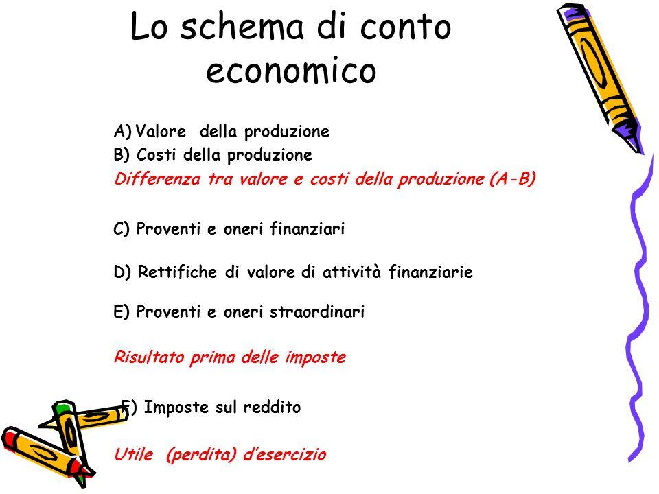 Lo schema di conto economico A)Valore della produzione B) Costi della produzione Differenza tra valore e costi della produzione (A-B) C) Proventi e on