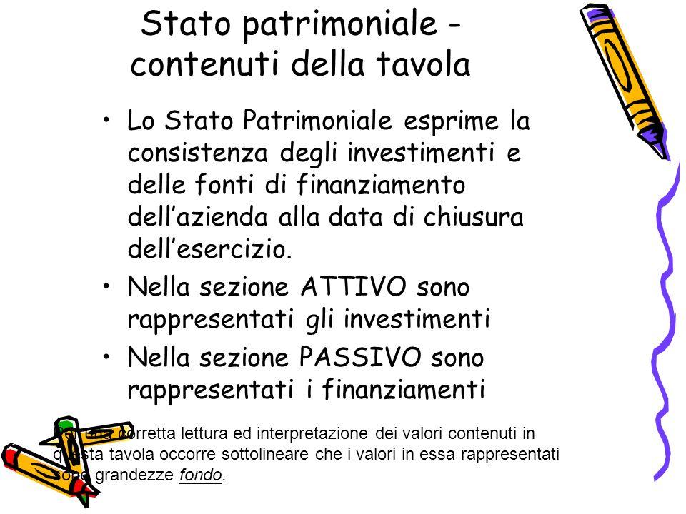 Stato patrimoniale - contenuti della tavola Lo Stato Patrimoniale esprime la consistenza degli investimenti e delle fonti di finanziamento dellazienda