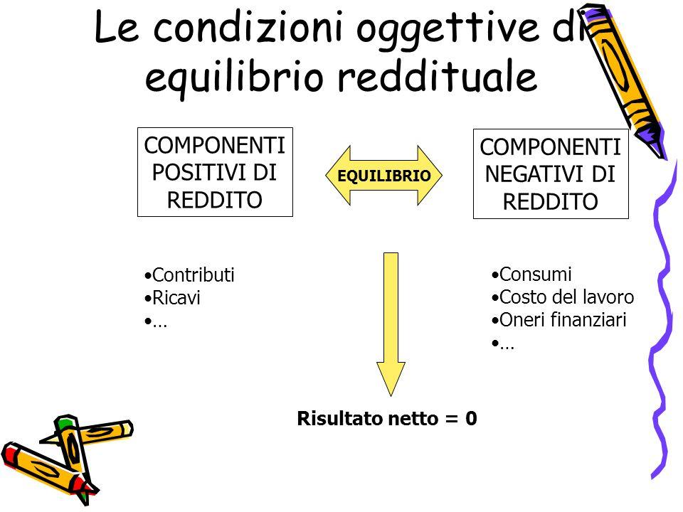 Le condizioni oggettive di equilibrio reddituale COMPONENTI POSITIVI DI REDDITO COMPONENTI NEGATIVI DI REDDITO EQUILIBRIO Contributi Ricavi … Consumi