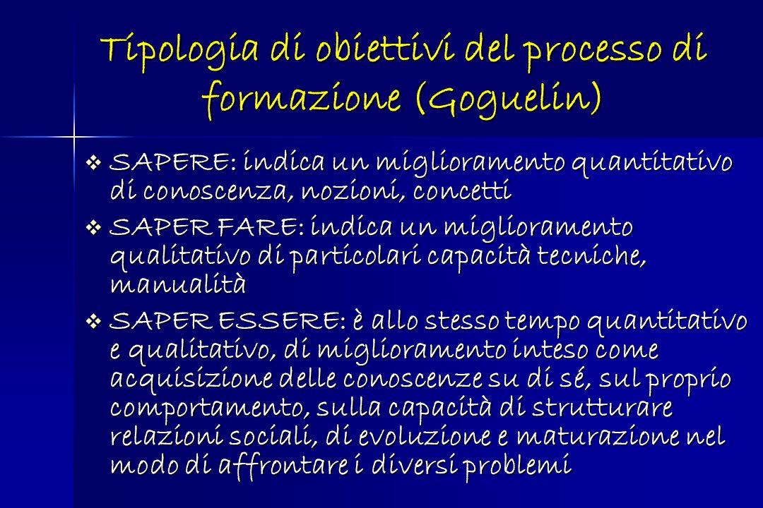 Tipologia di obiettivi del processo di formazione (Goguelin) SAPERE: indica un miglioramento quantitativo di conoscenza, nozioni, concetti SAPERE: ind