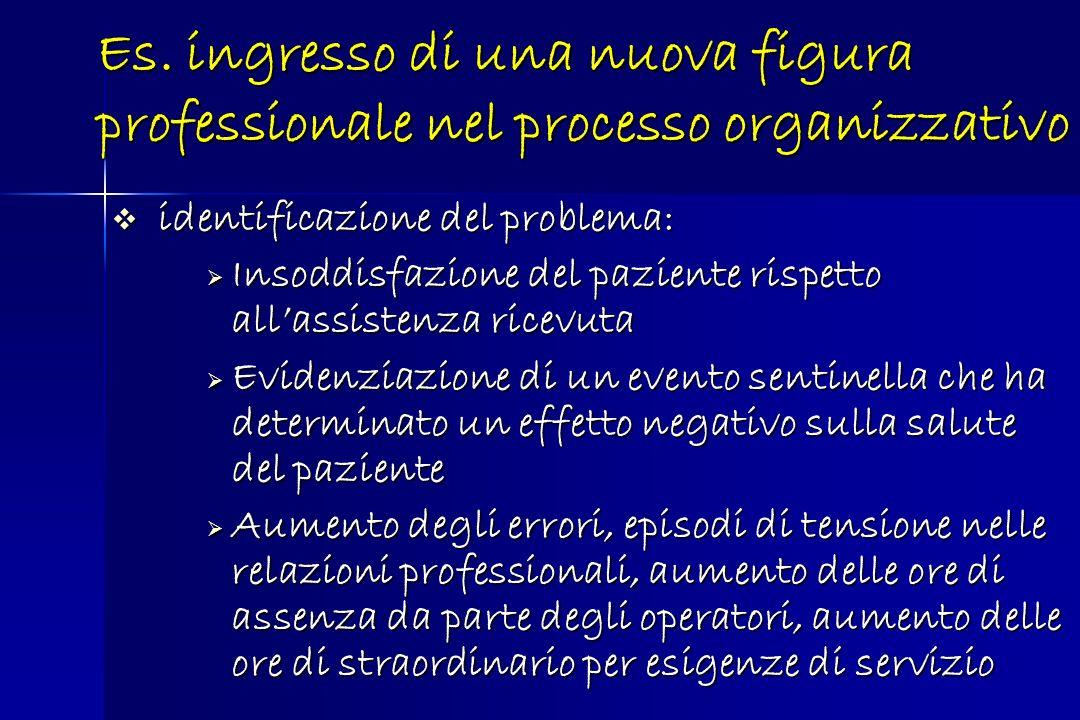 Es. ingresso di una nuova figura professionale nel processo organizzativo identificazione del problema: identificazione del problema: Insoddisfazione