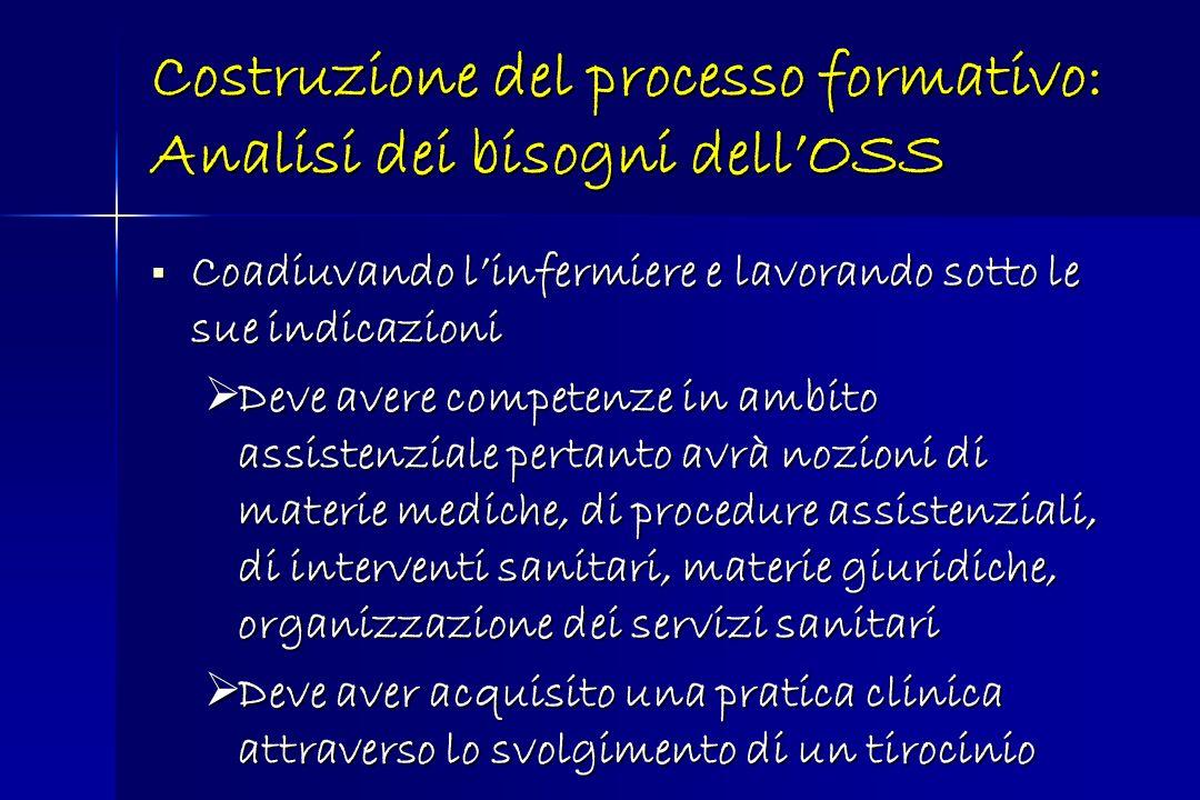 Costruzione del processo formativo: Analisi dei bisogni dellOSS Coadiuvando linfermiere e lavorando sotto le sue indicazioni Coadiuvando linfermiere e