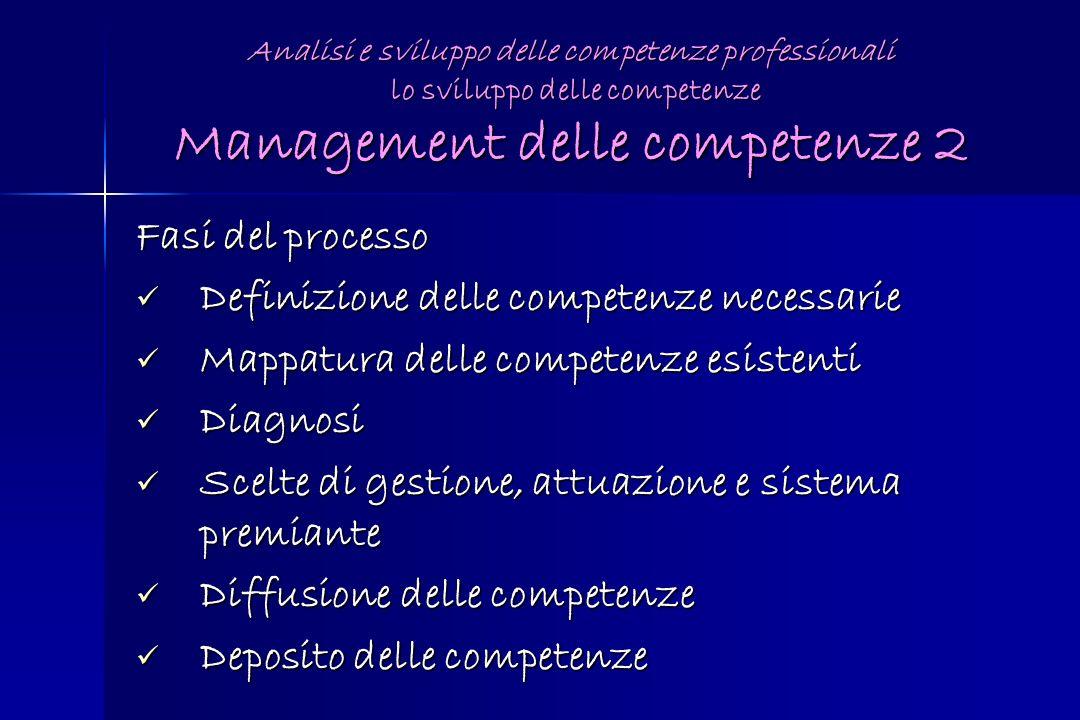 Analisi e sviluppo delle competenze professionali lo sviluppo delle competenze Management delle competenze 2 Fasi del processo Definizione delle compe