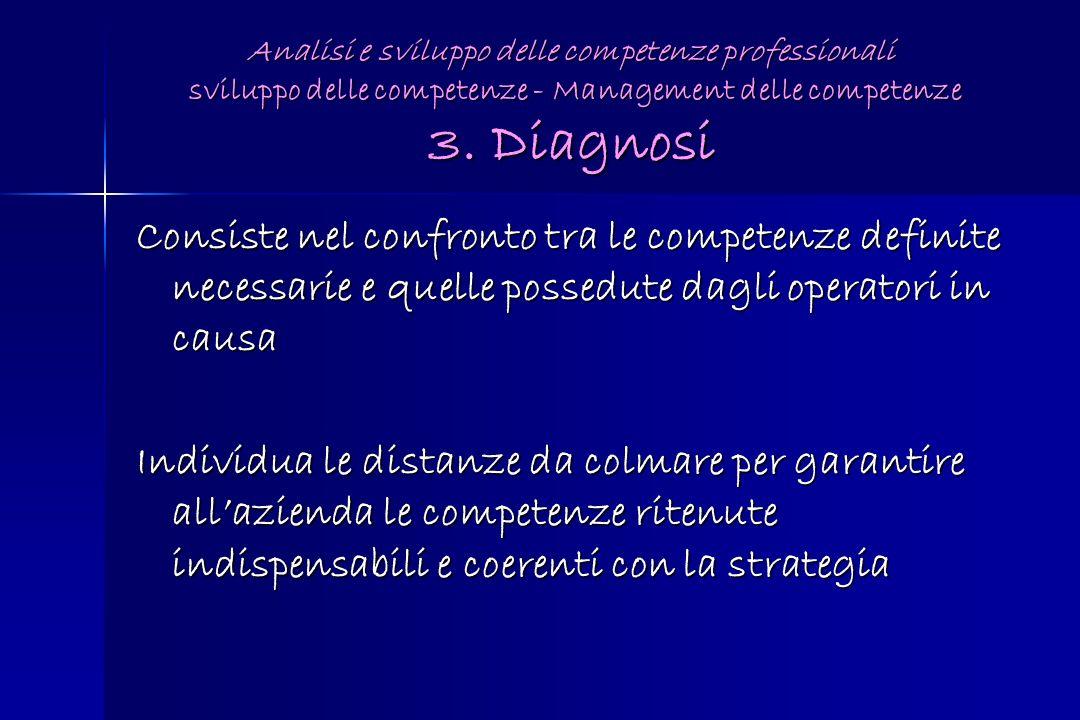 Analisi e sviluppo delle competenze professionali sviluppo delle competenze - Management delle competenze 3. Diagnosi Consiste nel confronto tra le co