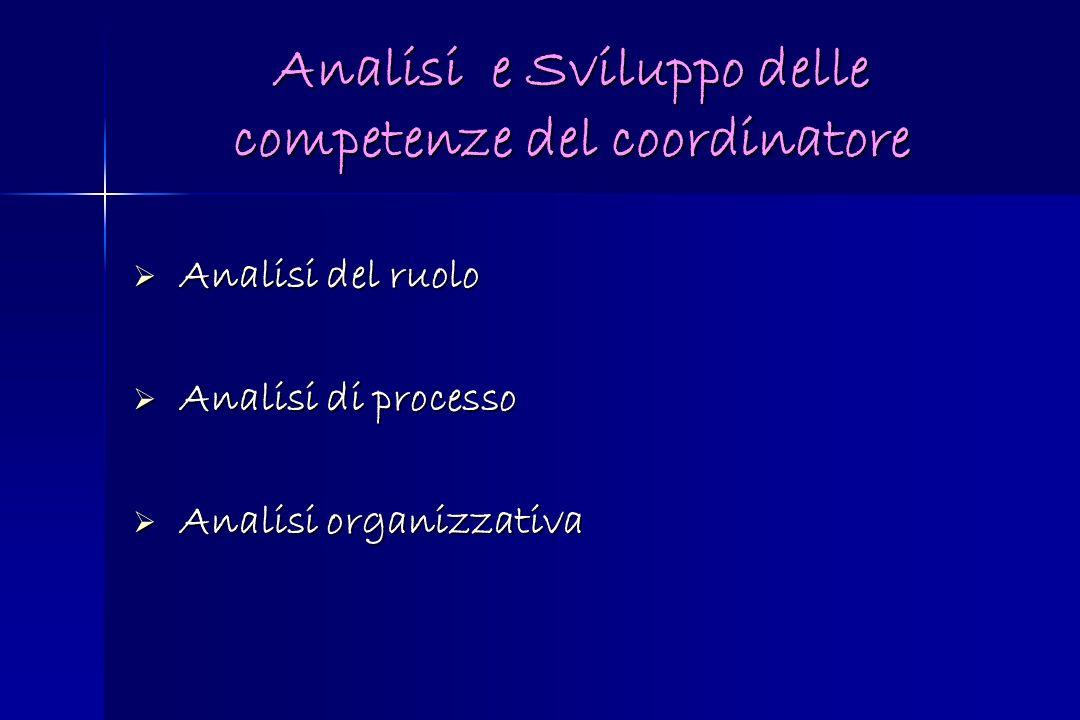 Analisi e Sviluppo delle competenze del coordinatore Analisi del ruolo Analisi del ruolo Analisi di processo Analisi di processo Analisi organizzativa