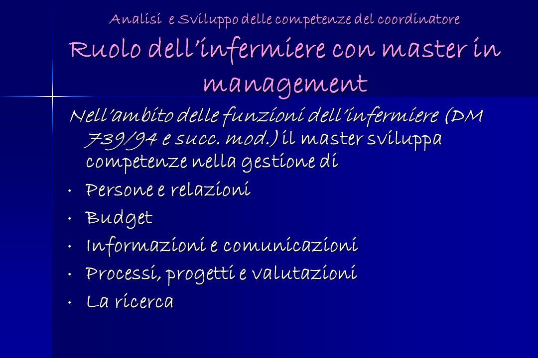 Analisi e Sviluppo delle competenze del coordinatore Ruolo dellinfermiere con master in management Nellambito delle funzioni dellinfermiere (DM 739/94