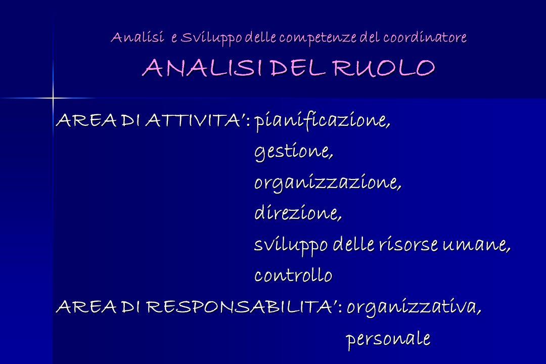 Analisi e Sviluppo delle competenze del coordinatore ANALISI DEL RUOLO AREA DI ATTIVITA: pianificazione, gestione, gestione, organizzazione, organizza