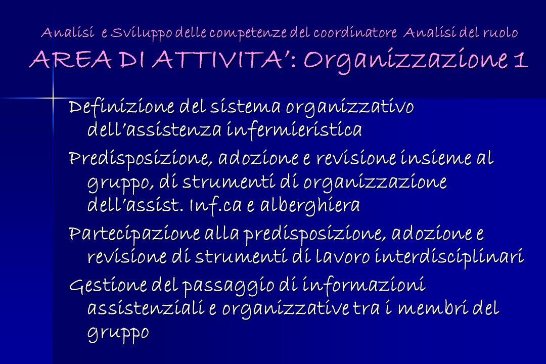 Analisi e Sviluppo delle competenze del coordinatore Analisi del ruolo AREA DI ATTIVITA: Organizzazione 1 Definizione del sistema organizzativo dellas