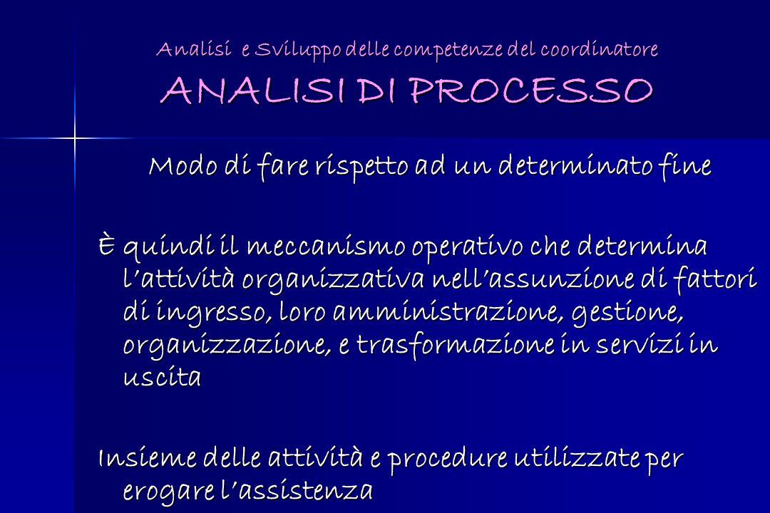 Analisi e Sviluppo delle competenze del coordinatore ANALISI DI PROCESSO Modo di fare rispetto ad un determinato fine È quindi il meccanismo operativo